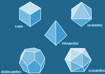 Os Cinco Sólido Geométricos Regulares